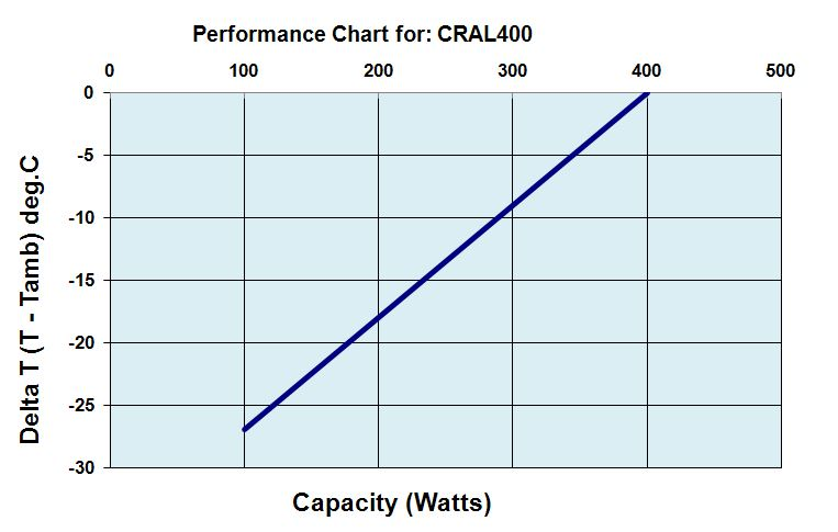 CRAL400DP Performance Chart