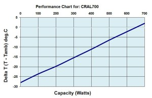 CRAL700DRHP Performance Chart